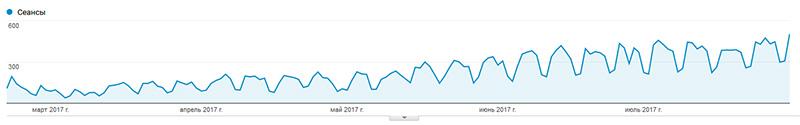 (пример роста трафика за 6 месяцев работы — ремонт квартир)